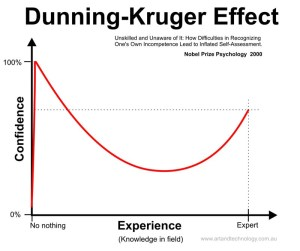 Graphical representation of the Dunning-Kruger Effect