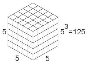 5 cubed