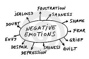 Negative-Emotions