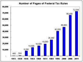 US Tax Code size