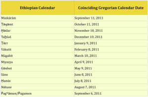 ethopian calendar