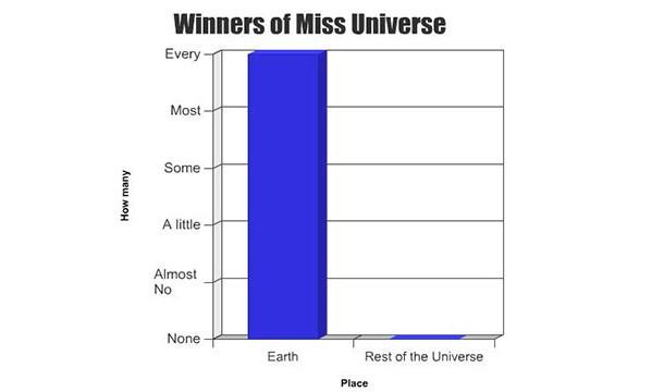 graph Miss Universe