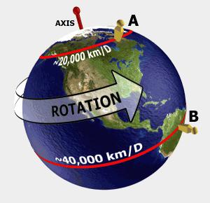 earth-rotation