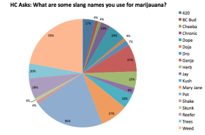 slang terms for marijuana