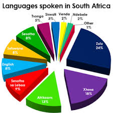 South Africa has eleven official languages