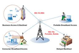 telecommunications network