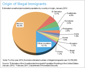 immigration_origin_of_illegal_immigrants