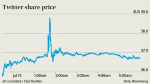 spike in the Twitter share price